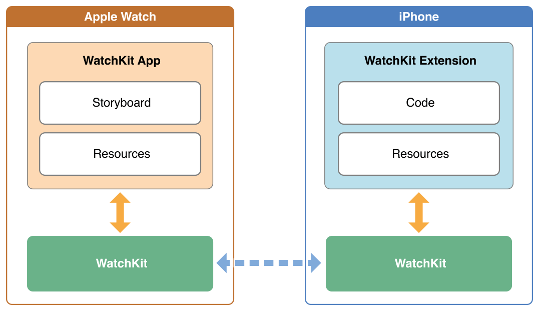 Division of labor between Watch and Extension
