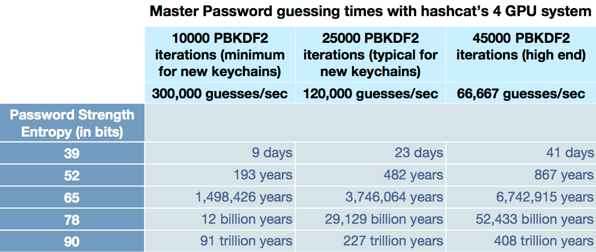 A chart with the title 'Master Password guessing times with hashcat's 4 GPU system'. It shows how long it would take to guess a password with entropy ranging from 39 to 90 bits using 1000 PBKDF2, 25000 PBKDF2, and 45000 PBKDF2 iterations. The length of time to guess the password ranges from 9 days to 408 trillion years.
